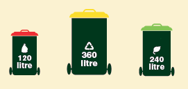 Picture of Option 4 with 120 litre garbage, 360 litre recycle and 240 litre garden bin